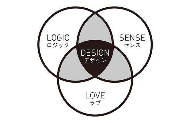 田子 學氏 初の著書『デザインマ...